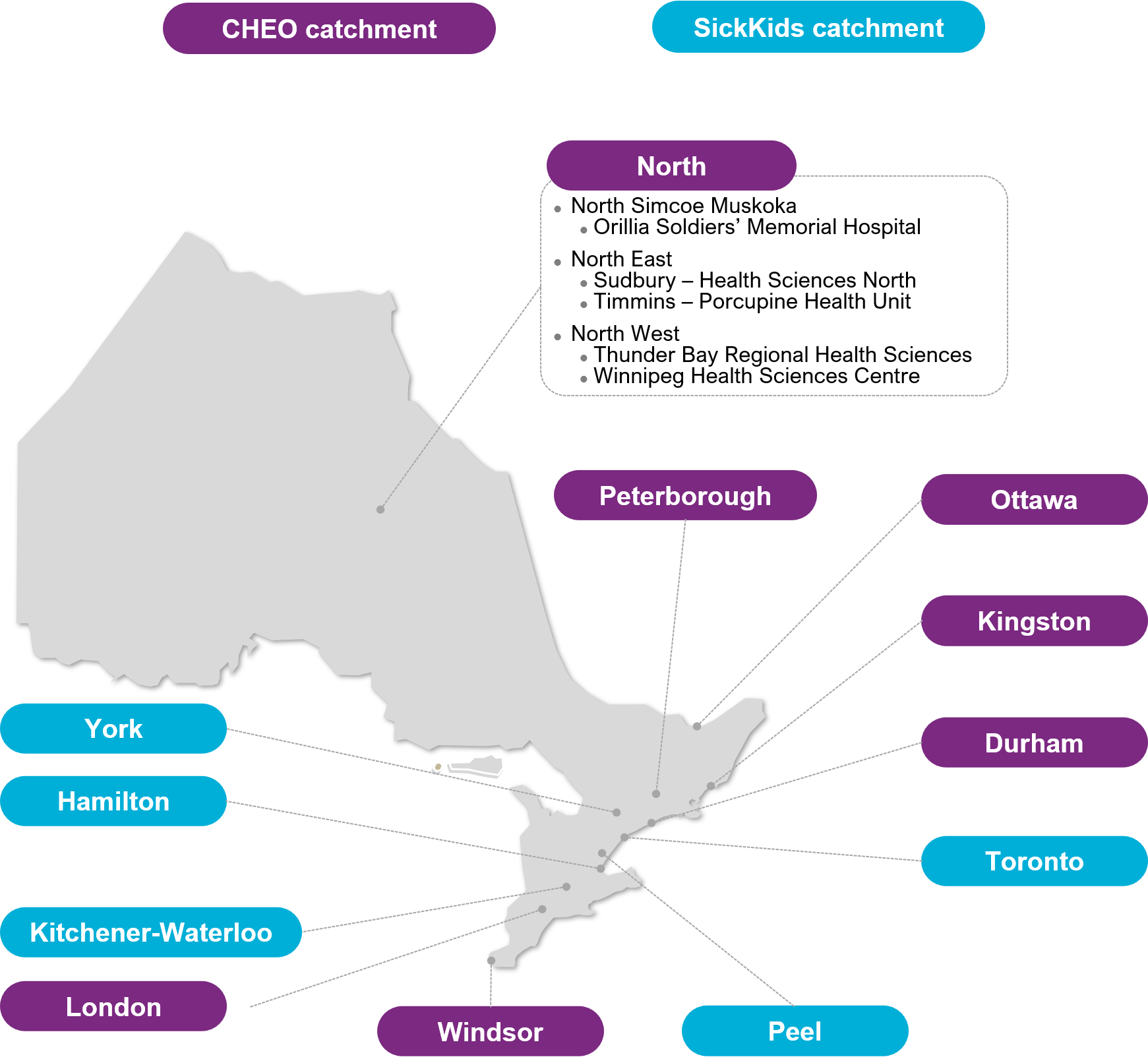 A map of Ontario depicting the GSO catchment areas. Genetics sites located in the Kitchener-Waterloo, Hamilton, Peel, Toronto, or York region should send their patient specimens to SickKids. Genetics sites located in Durham, Kingston, London, Ottawa, Peterborough, Windsor, or in Northern Ontario should send their patient specimens to CHEO